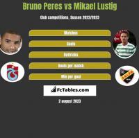 Bruno Peres vs Mikael Lustig h2h player stats