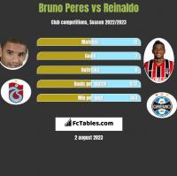 Bruno Peres vs Reinaldo h2h player stats