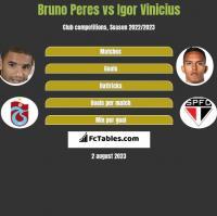 Bruno Peres vs Igor Vinicius h2h player stats