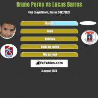 Bruno Peres vs Lucas Barros h2h player stats