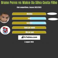 Bruno Peres vs Walce Da Silva Costa Filho h2h player stats