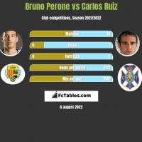 Bruno Perone vs Carlos Ruiz h2h player stats