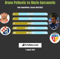 Bruno Petkovic vs Mario Gavranovic h2h player stats
