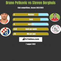 Bruno Petkovic vs Steven Berghuis h2h player stats