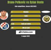 Bruno Petkovic vs Dylan Vente h2h player stats