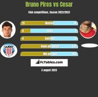 Bruno Pires vs Cesar h2h player stats