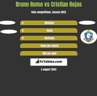 Bruno Romo vs Cristian Rojas h2h player stats