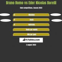 Bruno Romo vs Eder Nicolas Borelli h2h player stats