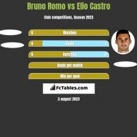 Bruno Romo vs Elio Castro h2h player stats
