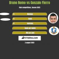 Bruno Romo vs Gonzalo Fierro h2h player stats