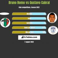 Bruno Romo vs Gustavo Cabral h2h player stats