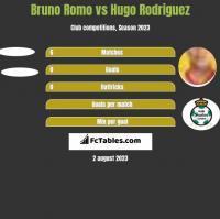 Bruno Romo vs Hugo Rodriguez h2h player stats