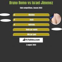 Bruno Romo vs Israel Jimenez h2h player stats