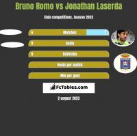 Bruno Romo vs Jonathan Laserda h2h player stats