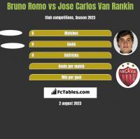 Bruno Romo vs Jose Carlos Van Rankin h2h player stats