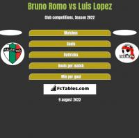 Bruno Romo vs Luis Lopez h2h player stats