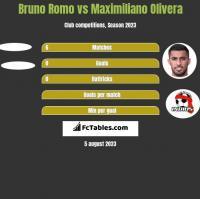 Bruno Romo vs Maximiliano Olivera h2h player stats