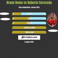 Bruno Romo vs Roberto Cereceda h2h player stats