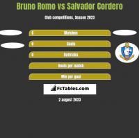 Bruno Romo vs Salvador Cordero h2h player stats