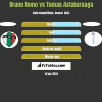 Bruno Romo vs Tomas Astaburuaga h2h player stats