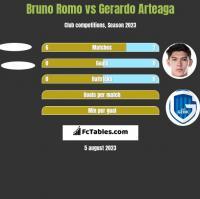 Bruno Romo vs Gerardo Arteaga h2h player stats