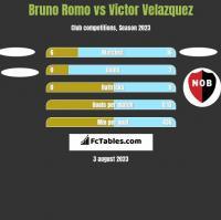 Bruno Romo vs Victor Velazquez h2h player stats