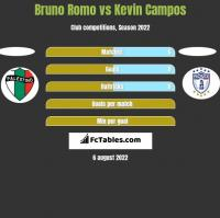 Bruno Romo vs Kevin Campos h2h player stats