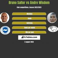Bruno Saltor vs Andre Wisdom h2h player stats