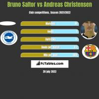 Bruno Saltor vs Andreas Christensen h2h player stats