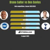Bruno Saltor vs Ben Davies h2h player stats