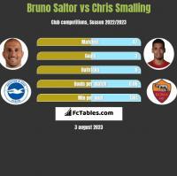 Bruno Saltor vs Chris Smalling h2h player stats