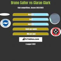 Bruno Saltor vs Ciaran Clark h2h player stats