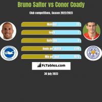 Bruno Saltor vs Conor Coady h2h player stats