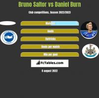 Bruno Saltor vs Daniel Burn h2h player stats