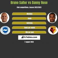 Bruno Saltor vs Danny Rose h2h player stats