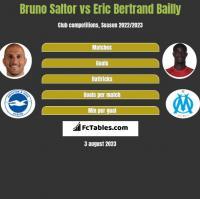 Bruno Saltor vs Eric Bertrand Bailly h2h player stats