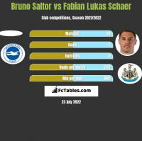 Bruno Saltor vs Fabian Lukas Schaer h2h player stats