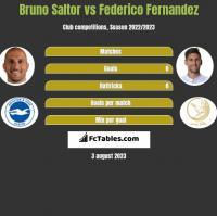 Bruno Saltor vs Federico Fernandez h2h player stats