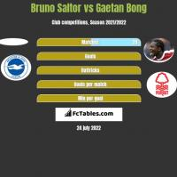 Bruno Saltor vs Gaetan Bong h2h player stats