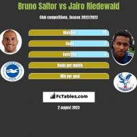 Bruno Saltor vs Jairo Riedewald h2h player stats