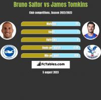 Bruno Saltor vs James Tomkins h2h player stats