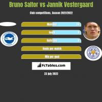 Bruno Saltor vs Jannik Vestergaard h2h player stats