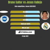 Bruno Saltor vs Jesus Vallejo h2h player stats