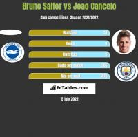 Bruno Saltor vs Joao Cancelo h2h player stats