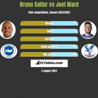 Bruno Saltor vs Joel Ward h2h player stats