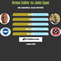 Bruno Saltor vs John Egan h2h player stats