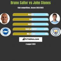 Bruno Saltor vs John Stones h2h player stats