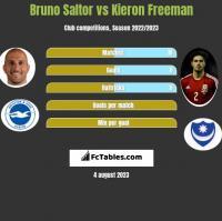 Bruno Saltor vs Kieron Freeman h2h player stats