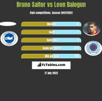 Bruno Saltor vs Leon Balogun h2h player stats
