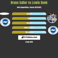Bruno Saltor vs Lewis Dunk h2h player stats